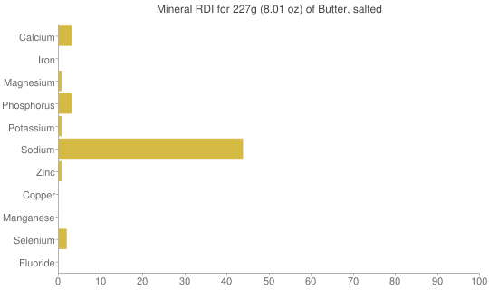 Mineral RDI for 227 grams of Butter, salted